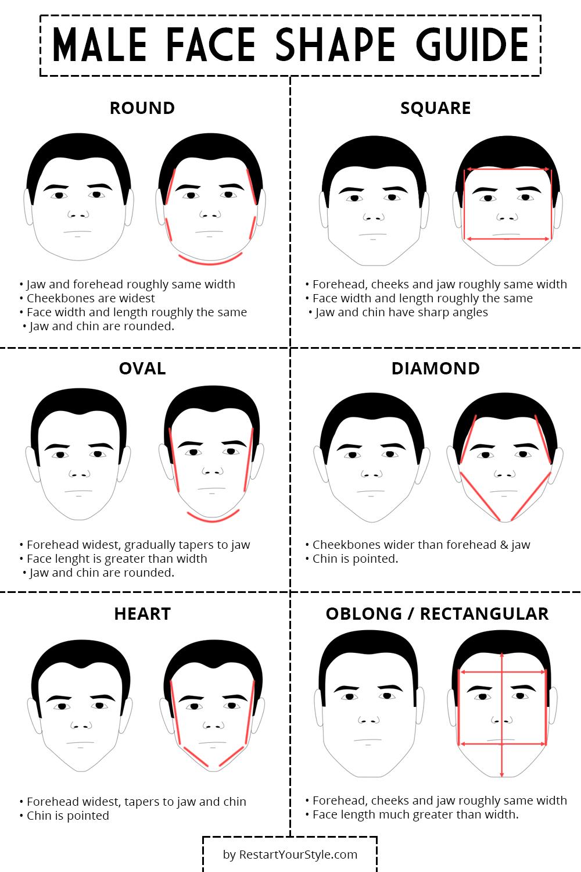 Male face shape guide